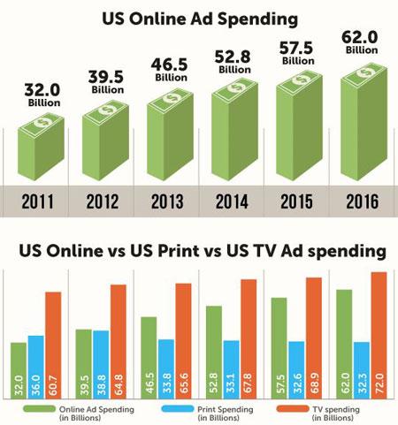 US Online Ad Spending