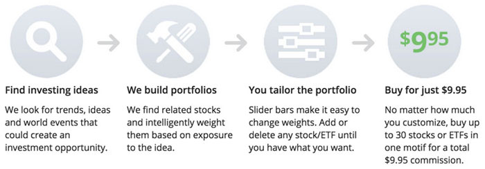 How Does Motif Investing Work