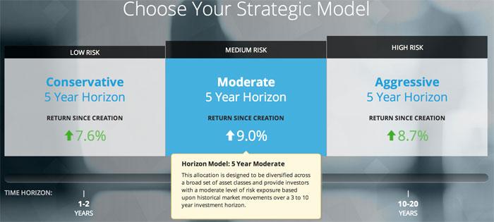Motif Investing - Horizon Motif