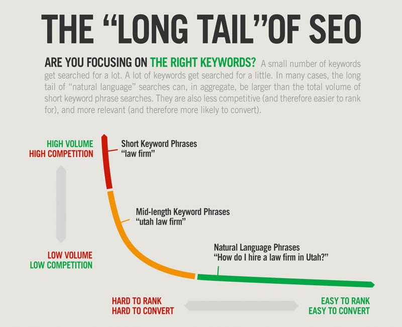 Ways To Drive Traffic To Your Blog - Long Tail Keywords and SEO