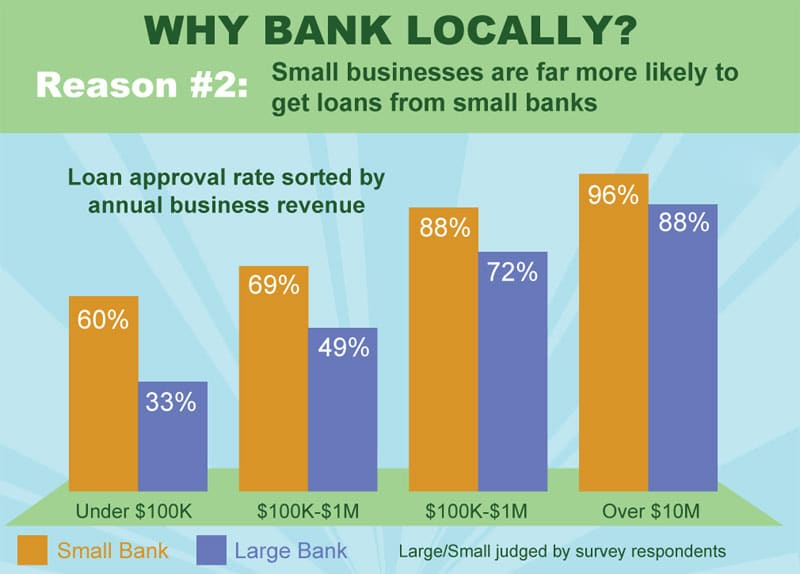 Small Local Banks